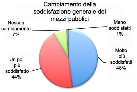 Grafico-Mezzi
