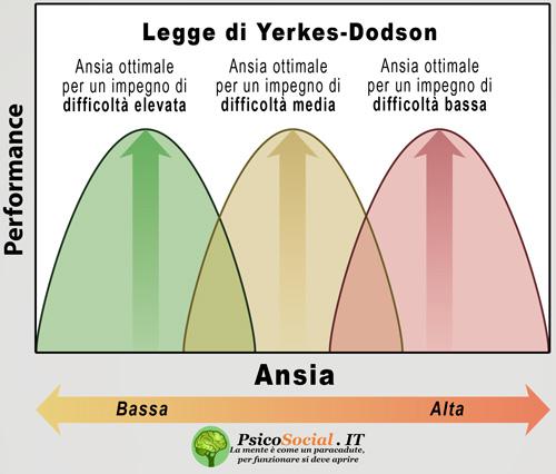 Legge di Yerkes e Dodson